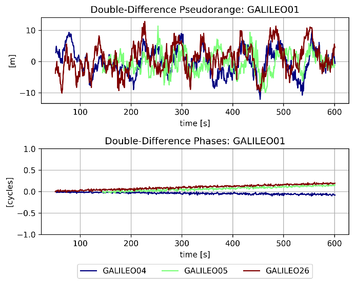 GOOSE Double-Differences Code and Phase Observations - Galileo01